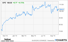 Dominos Pizza Dpz Stock Declines Earnings Fall Short Of