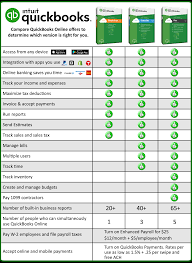 Quickbooks Version Comparison Chart Quickbooks Online 2018 Ability Business Point Of Sale