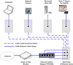 broadband getting connected technicolor wired setup 582 582n basic home network diagram at Wired Broadband Diagram