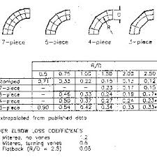 Friction Chart For Round Duct Duct Friction Chart For Round Pipe In Mm Of Water M Length