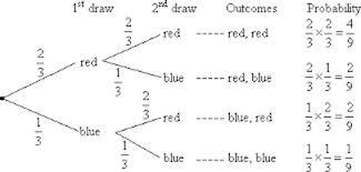 Amdm Venn Diagram Worksheet Answers Blog Archives Ms Harrisons Math Pages