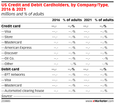 Debit Credit Chart Us Credit And Debit Cardholders By Company Type 2016
