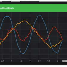 Real Time Chart Create Realtime Charts Archives Fast Native Chart