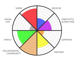 How To Make A Spider Chart In Excel How To Make A Pie Radar Chart Super User