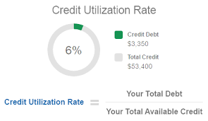 When To Ask For A Credit Line Increase What Is A Credit Utilization Rate Experian