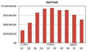 Its Not Just Crap Pc Sales Dells Storage Revs Are Also