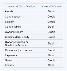 Accounting Debits And Credits Chart Normal Balance Of Accounts Debits Credits Examples