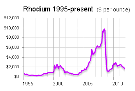 Rhodium Spot Price Chart Rhodium Not A Good Precious Metals Investment Seeking Alpha