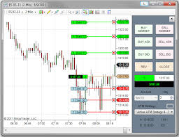 Automated Computerized Futures Trading With Ninjatrader System