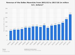 Dallas Mavericks Revenue 2001 2018 Statista
