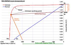 Neodymium Temperature Ratings