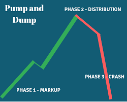Dare Stock Chart Complete Guide For Trading Pump And Dump Stocks