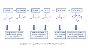 Nmr Reading Chart A Step By Step Guide To 1d And 2d Nmr Interpretation