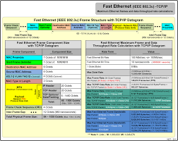 fast ethernet ieee 802 3u with tcp ip maximum rate values