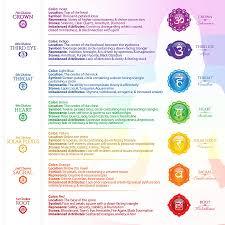 Art Chart Seven Chakra Poster Chart