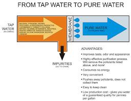portable water filter diagram. How Portable Water Filter Diagram