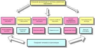 Курсовая работа Мотивация труда персонала ru Необходимо введение общей системы мотивации персонала на предприятии которая бы объединила отдельные мероприятия в единую систему