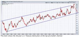 Time To Sell Your U S Bonds And Buy Stocks Wyatt