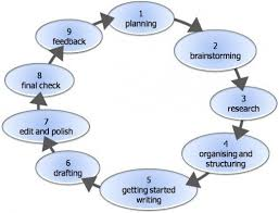 persuasive writing process what is a persuasive essay  picture
