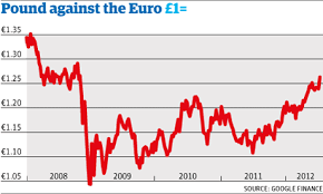 Gbp Eur 10 Year Chart Pound Soars To Fresh High Against Euro Execreview