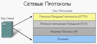 НОУ ИНТУИТ Лекция Классические и современные сетевые  Сетевой протокол реферат