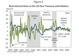 Why We Should Look Again At Long Term Us Interest Rates