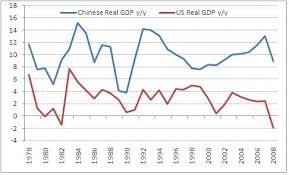 Chinese Growth Chart Fiat Economics Coca Cola