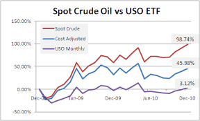 How Can 1 8 Billion Be So Wrong On Uso The Crude Oil Etf
