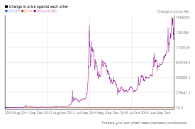Bitcoin Price Chart 2010 To 2017 Bitcoin Stock Price History Currency Exchange Rates