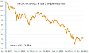 Comparing China And The Dry Baltic Index Ishares China