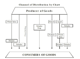 Channel Of Distribution Chart Types Of Types Of Channel Of Distribution In Marketing