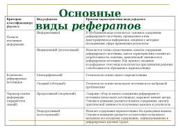 Подготовка реферата презентация онлайн Подготовка реферата Реферат Основные виды рефератов