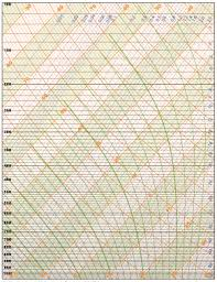 Skew T Chart Downloadable Skew T Diagrams For Use With