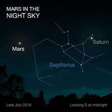 July 2018 Star Chart Mars Close Approach Mars In Our Night Sky Nasas Mars