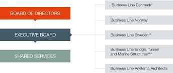 Ownership Organizational Chart Organisation And Ownership