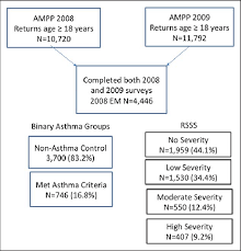 Asthma Pathophysiology Flow Chart Flow Chart Of 2008 And 2009 Ampp Study Migraine And Asthma