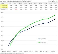 Vix Futures Curve Chart Vix Sideways In Narrow Range But Futures And Vvix Higher