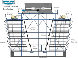 Counterflow Cooling Tower Design Series Ex Cooling Tower Evaptech