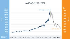 Market Crash History Chart A Brief History Of Major Financial Bubbles Crises And