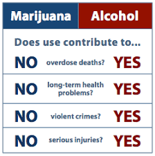 Cigarettes Vs Weed Chart Marijuana Is Safer Than Alcohol Its Time To Treat It That Way