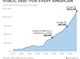Federal Spending The National Interest
