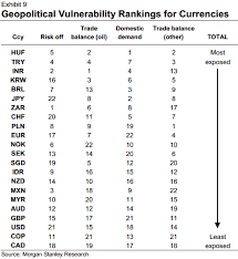 Huf To Inr Chart Geopolitical Vulnerability Rankings For Currencies According
