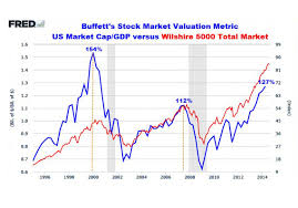 2009 Stock Market Chart The Trouble With Fundamentals Marketwatch