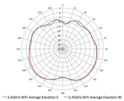 <b>Aruba</b> 310 Series Wireless Access Points Data Sheet