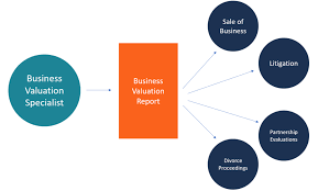 Business Valuation Specialist - Guide To Roles, Certification & Salaries