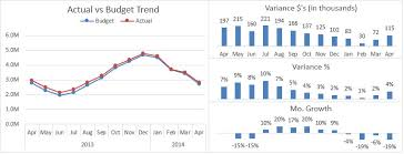 Alternatives To Displaying Variances On Line Charts Excel