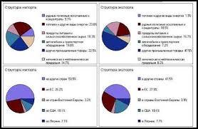 Курсовая работа Анализ основных тенденций социально  Курсовая работа Анализ основных тенденций социально экономического развития Индии ru