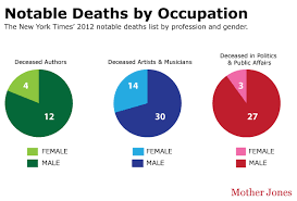 Gender Venn Diagram Charts Newspapers Dont Care When Notable Women Die