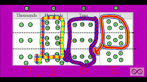 Place Value Chart With Disks Multiplication On A Place Value Chart 4 Nbt B 5 4 Oa A2