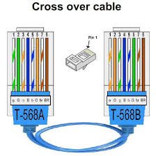 ethernet cross cable wiring diagram wiring diagram libraries lab building an ethernet crossover cable connecting two pcs one toethernet cross cable wiring diagram